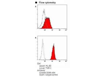 Anti-ASC (TMS1) (Human) mAb-Alexa Fluor 647