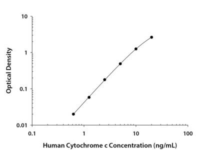 Human Cytochrome c Quantikine ELISA Kit
