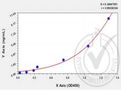 Human Soluble Endoglin,sENG/sCD105 ELISA Kit