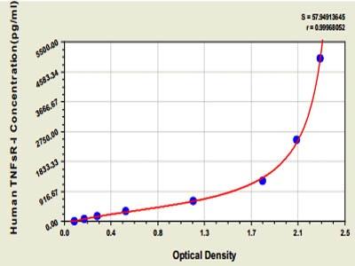 Human Tumor necrosis factor soluble receptor Ⅰ,TNFsR-ⅠELISA Kit