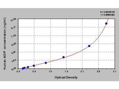 Agouti Signaling Protein, Nonagouti Homolog (Mouse) (ASIP) ELISA Kit
