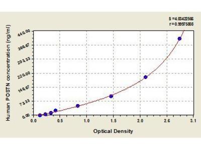 Periostin (Osteoblast Specific Factor 2) ELISA Kit