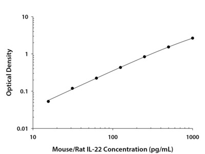 Mouse / Rat IL-22 Quantikine ELISA Kit