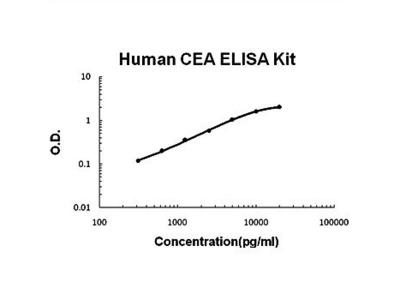 Human CEA ELISA Kit