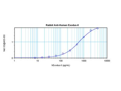 Exodus-2 Antibody