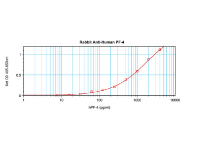 PF-4 Antibody
