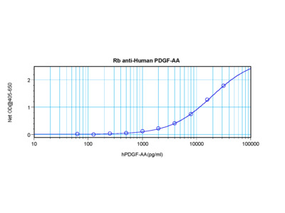 PDGF-AA Antibody