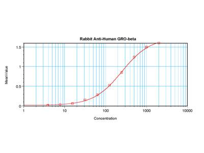 GRO-B Antibody