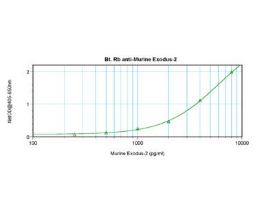 Exodus-2 Antibody (biotin)