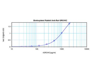 GRO/KC Antibody (biotin)
