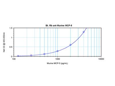 MCP-5 Antibody (biotin)