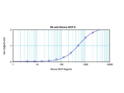 MCP-5 Antibody