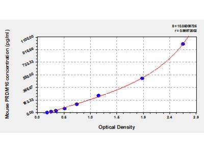 Mouse PR domain zinc finger protein 16, PRDM16 ELISA Kit