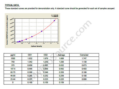 Human U5 small nuclear ribonucleoprotein 200 kDa helicase, SNRNP200 ELISA Kit