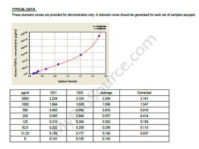 Human Serine/threonine-protein kinase PDIK1L, PDIK1L ELISA Kit