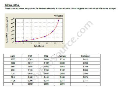 Human Transcription factor HIVEP3, HIVEP3 ELISA Kit