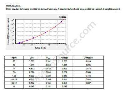 Human Erythrocyte band 7 integral membrane protein, STOM ELISA Kit