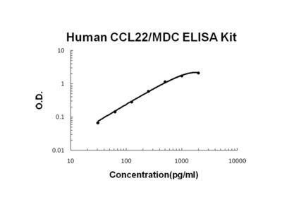 Human CCL22/MDC PicoKine ELISA Kit