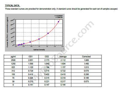 Human Sulfotransferase 1A3/1A4, SULT1A3 ELISA Kit
