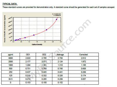 Human Uncharacterized protein C15orf61, C15orf61 ELISA Kit