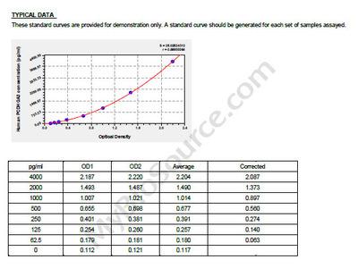 Human Protocadherin gamma-A3, PCDHGA3 ELISA Kit