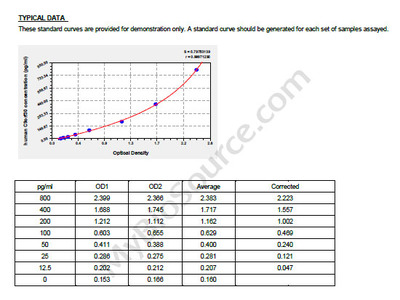 Human UPF0439 protein C9orf30, C9orf30 ELISA Kit