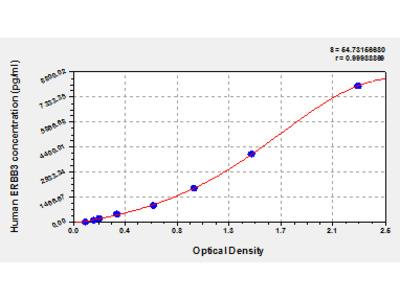 Human Receptor tyrosine-protein kinase erbB-3, ERBB3 ELISA Kit