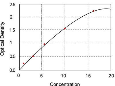 Mouse coagulation factor II, FII ELISA Kit