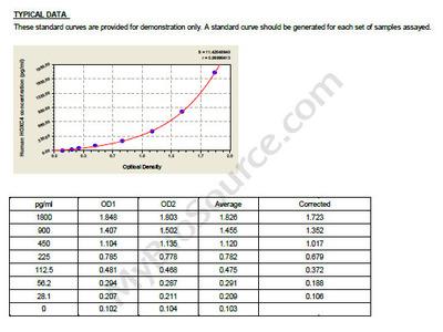 Human Homeobox protein Hox-C4, HOXC4 ELISA Kit