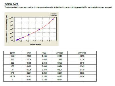 Human Cytochrome P450 26A1, CYP26A1 ELISA Kit