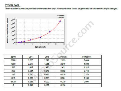 Mouse Tumor protein p73, TP73 ELISA Kit