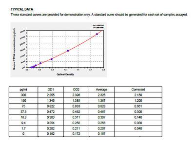 Mouse Tyrosine-protein phosphatase non-receptor type 4, PTPN4 ELISA Kit