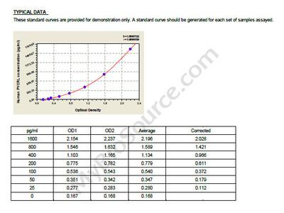 Human Pyrroline-5-carboxylate reductase 3, PYCRL ELISA Kit