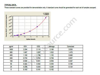 Human PTB domain-containing engulfment adapter protein 1, GULP1 ELISA Kit