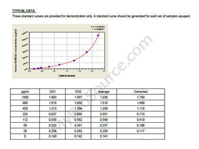 Human E3 SUMO-protein ligase NSE2, NSMCE2 ELISA Kit