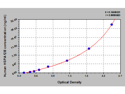 Human Heat shock 70 kDa protein 12B, HSPA12B ELISA Kit