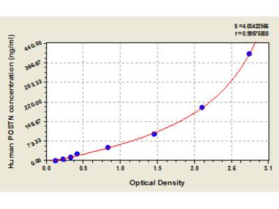 Human periostin/osteoblast specific factor 2, POSTN ELISA Kit