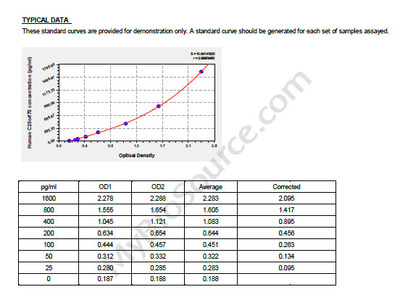 Human Short palate, lung and nasal epithelium carcinoma-associated protein 2, C20orf70 ELISA Kit