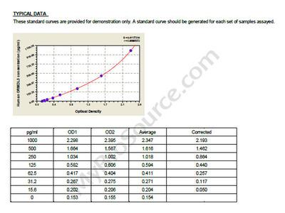 Human ORM1-like protein 3, ORMDL3 ELISA Kit