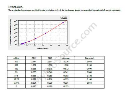 Canine alkaline phosphatase, tissue-nonspecific isozyme, ALPLELISAKit ELISA Kit