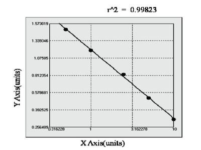 Porcine Cadherin, Neuronal (CDHN) ELISA Kit