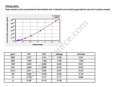 Human Plexin domain-containing protein 1, PLXDC1 ELISA Kit