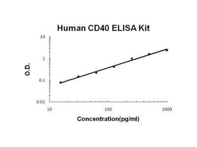Human CD40/TNFRSF5 PicoKine ELISA Kit