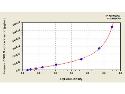 Human ICOS ligand, ICOSLG ELISA Kit