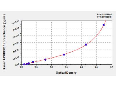 Human DNA dC->dU-editing enzyme APOBEC-3F, APOBEC3F ELISA Kit