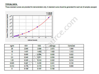 Human Tryptase gamma, TPSG1 ELISA Kit