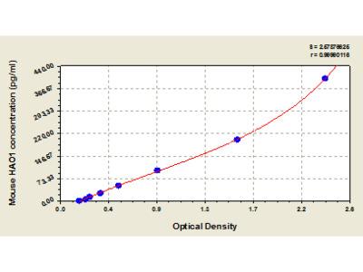 Mouse Hydroxyacid oxidase 1, HAO1 ELISA Kit