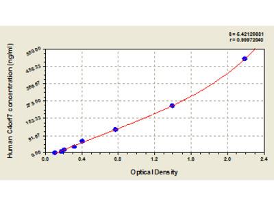 Human Follicular dendritic cell secreted peptide, C4orf7 ELISA Kit