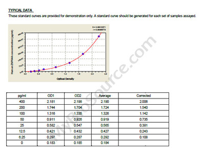 Human Zinc finger protein 644, ZNF644 ELISA Kit
