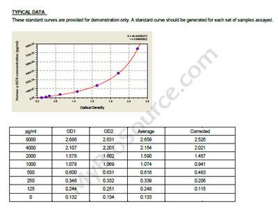 Human gamma glutamylcysteine synthetase, gamma-GCS ELISA Kit